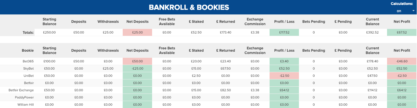 Sports betting bankroll tracker ready reckoner table betting games